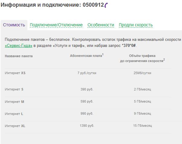 Тариф 190 рублей теле 2 13
