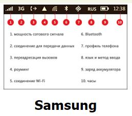 icons phone screen on phone Samsung