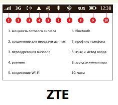 icons phone screen on phone ZTE