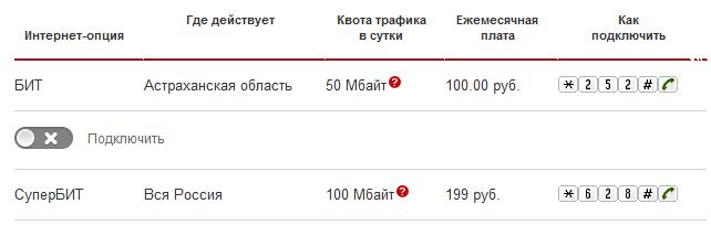 astrakhanmtsru  Оператор связи МТС