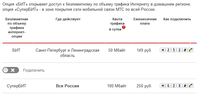 МиниБИТ - Москва и Подмосковье - МТС