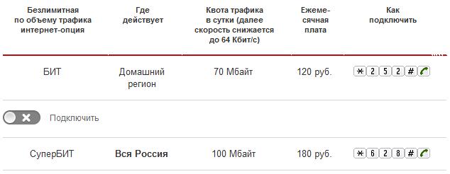 Интернет для нескольких устройств - Москва и - МТС