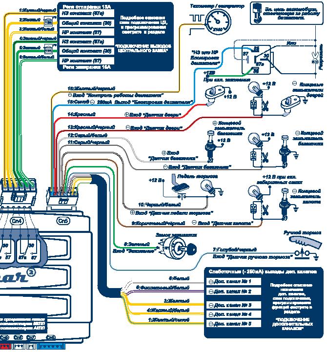 Инструкция по эксплуатации сигнализацией шерхан